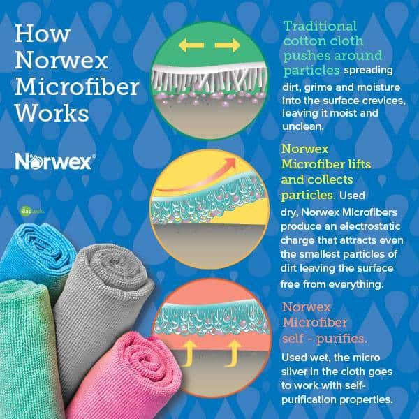 how does Norwex work